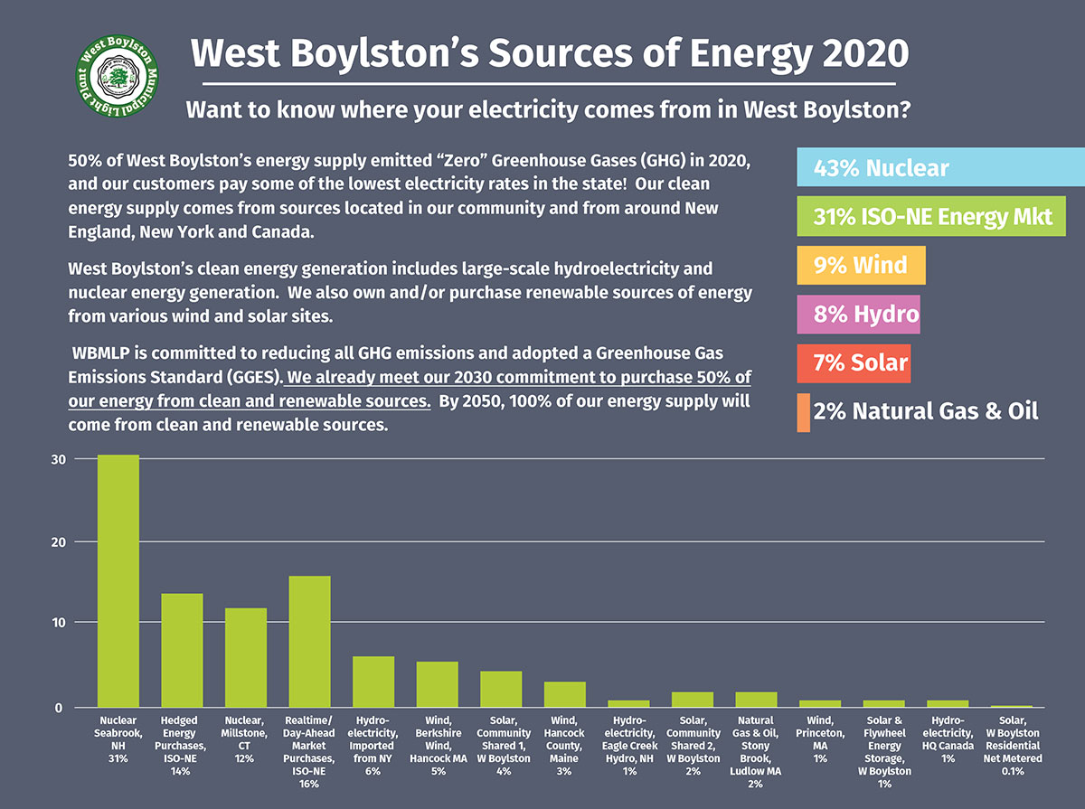 WBMLP 2020 Energy Source Infographic PDF