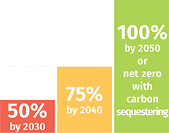 electrification graph - 50% by 2030, 75% by 2040 and 100% by 2050 or net zero with carbon sequestering
